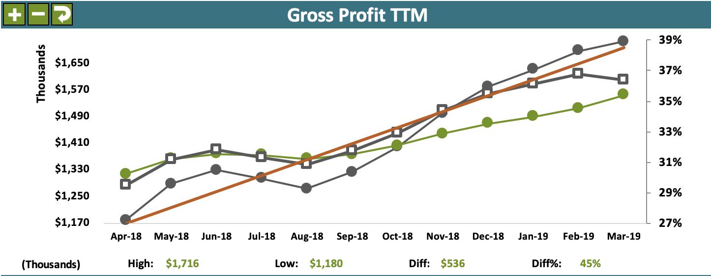 Acme Company Scorecard example - GP TTM 2