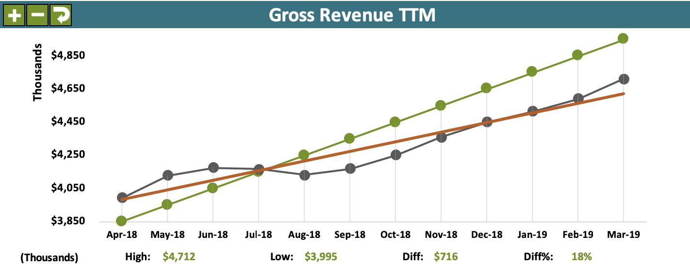 Acme Company Scorecard example - GR TTM 2