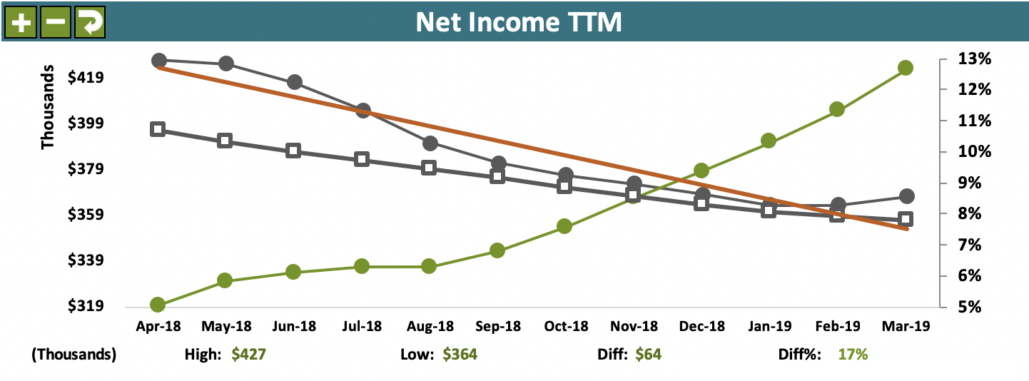 Acme Company Scorecard example - NI TTM 2