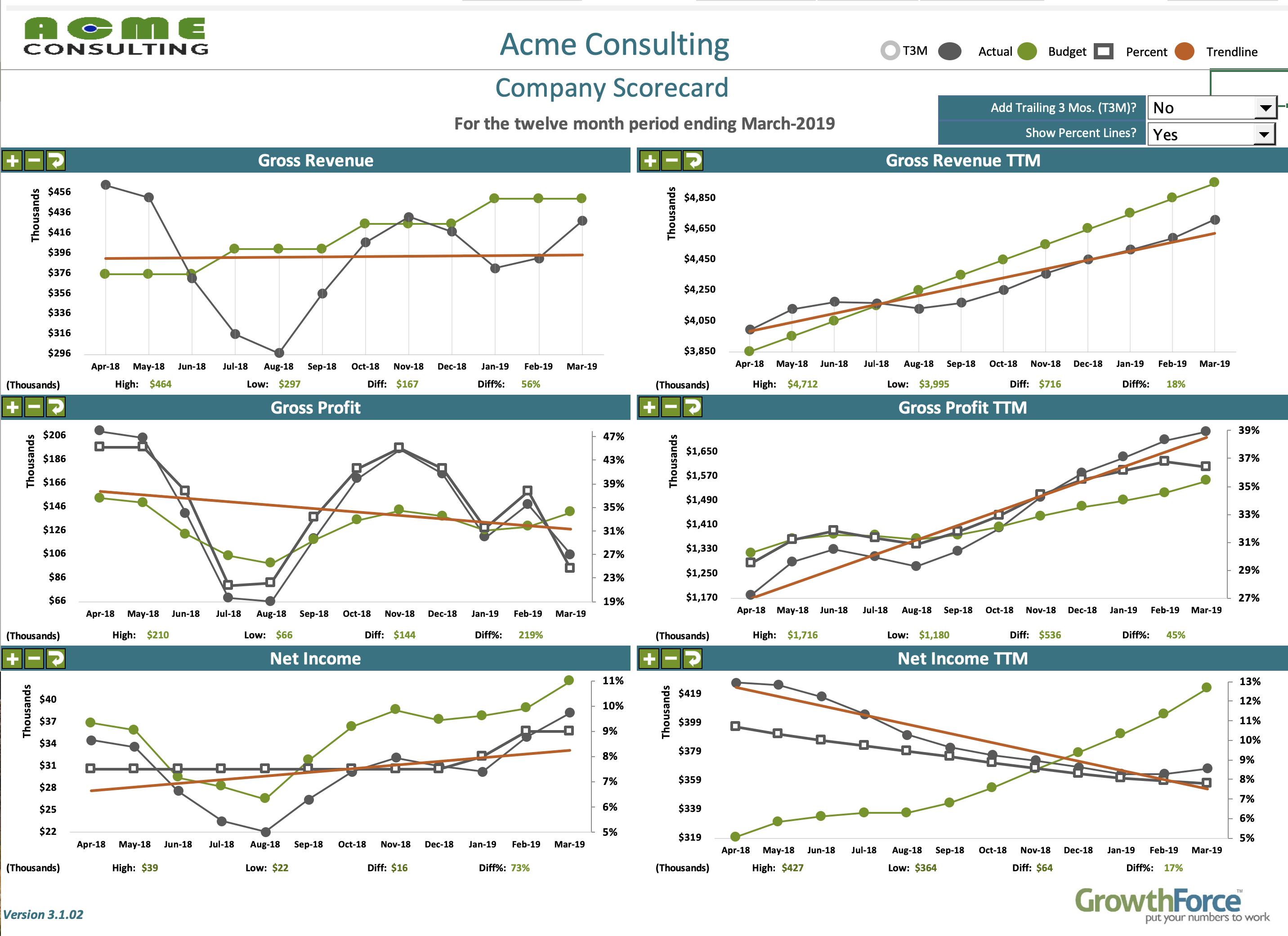 Acme Company Scorecard example-2