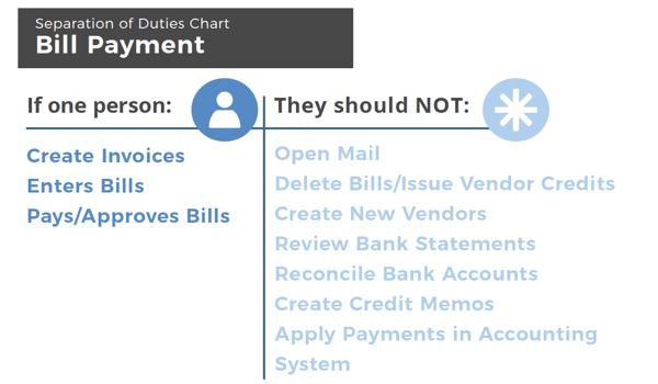 Bill payment - separation of duties