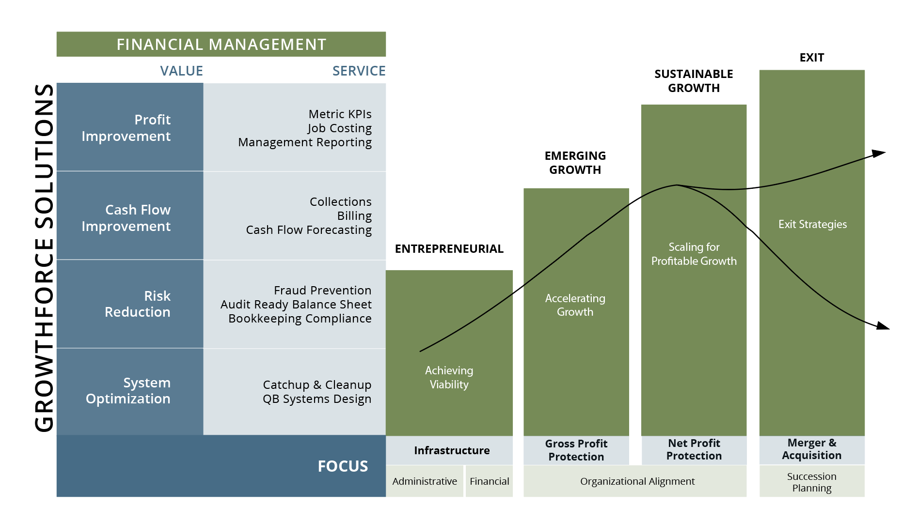 Business Financial Management and Lifecycle Stages