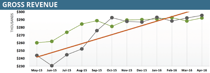 6 KPI Charts to Drive Performance and Profitability for SMBs