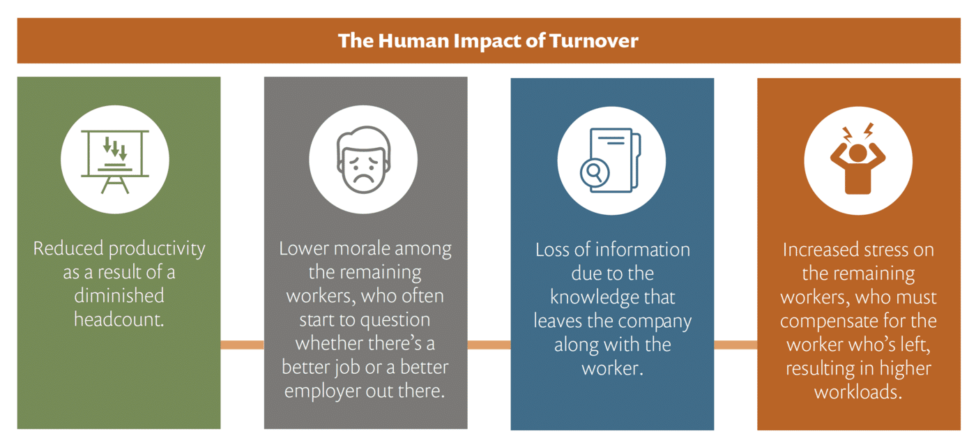 Human Impact of Turnover.png