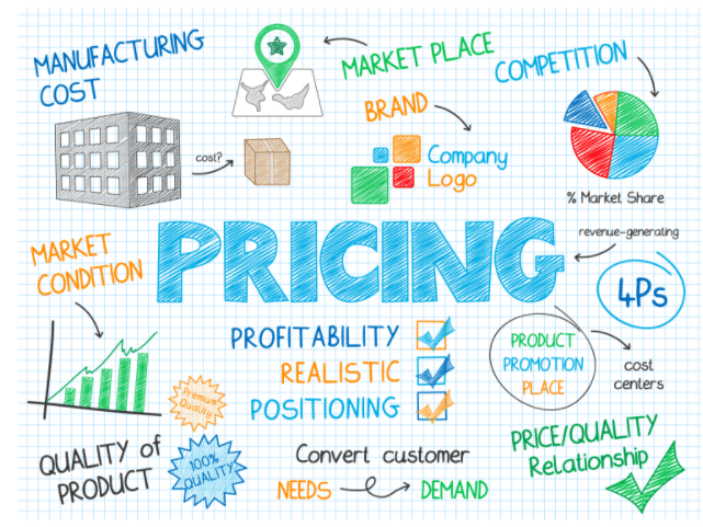 Importance of Pricing and Profitability GrowthForce