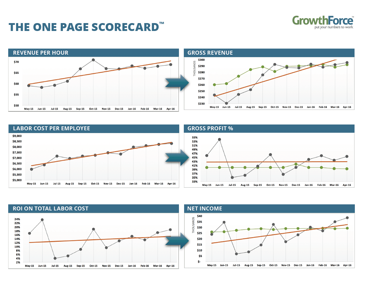 One Page Scorecard Key Peformance Indicators KPIs