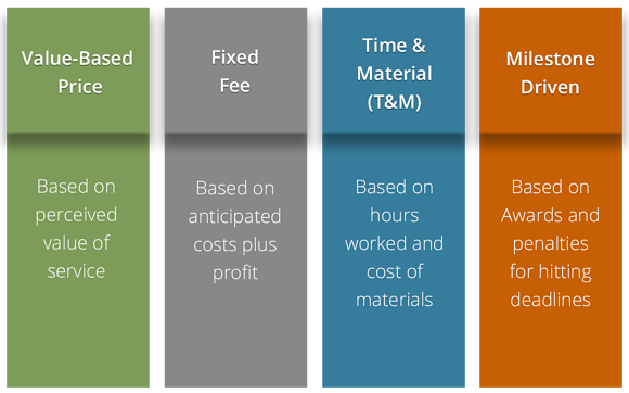 Pricing Models for Service Businesses