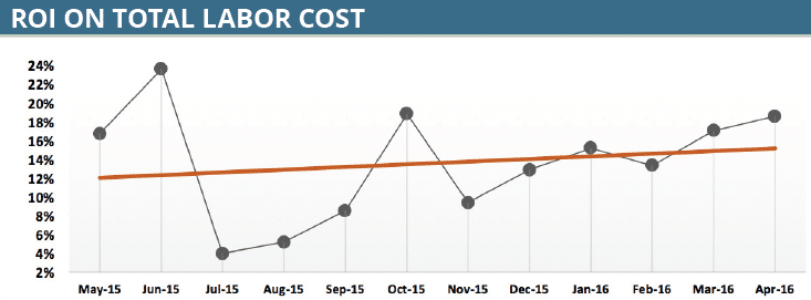 ROI_on_Total_Labor_Cost.png
