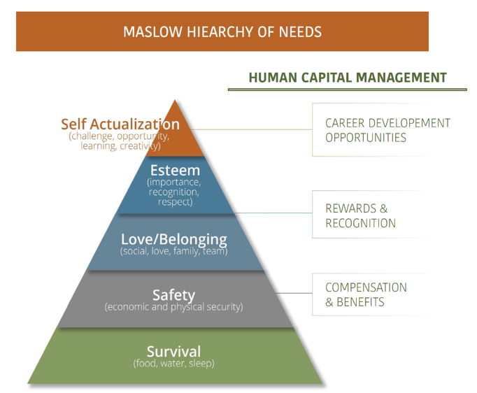 Human Capital Management Maslow Hiearchy of Needs
