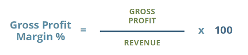 Calculating Gross Profit