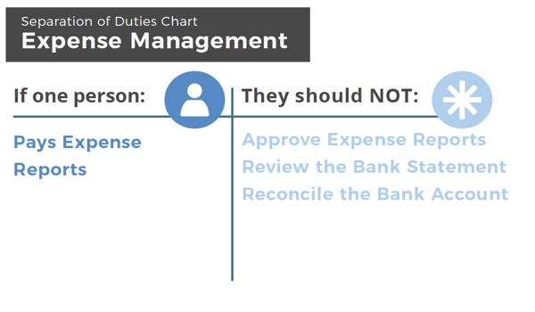 Expense Management - Separation of duties
