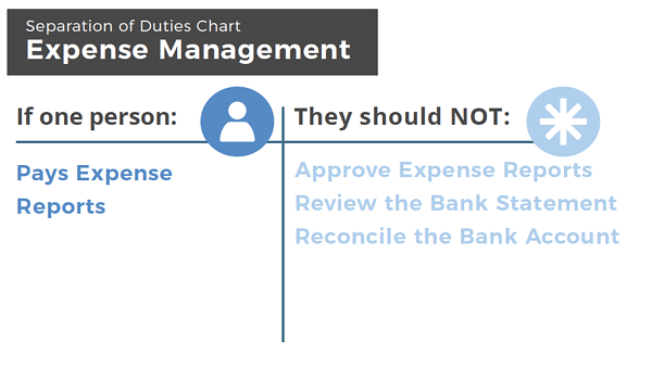 Expense Management - Separation of duties