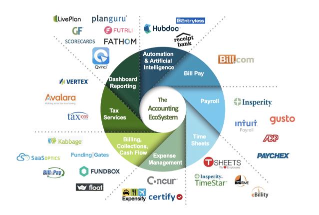 Technology Ecosystem