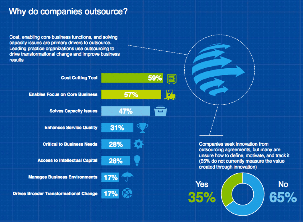Why Outsource - Deloitte