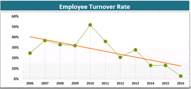 EmployeeTurnoverRate-example.png