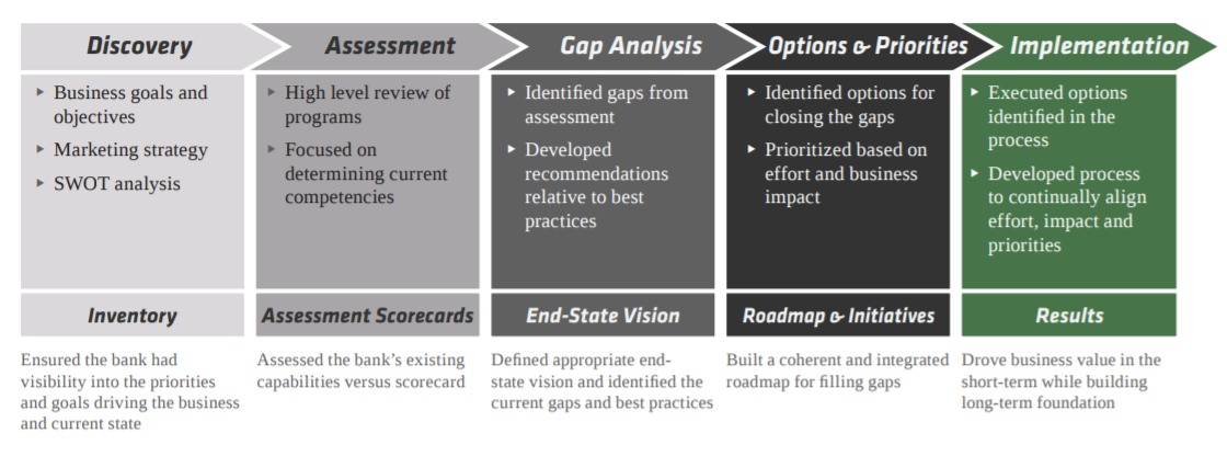 GAP Analysis Budget Example